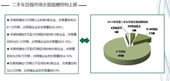 2013年度二手车交易市场百强榜单发布